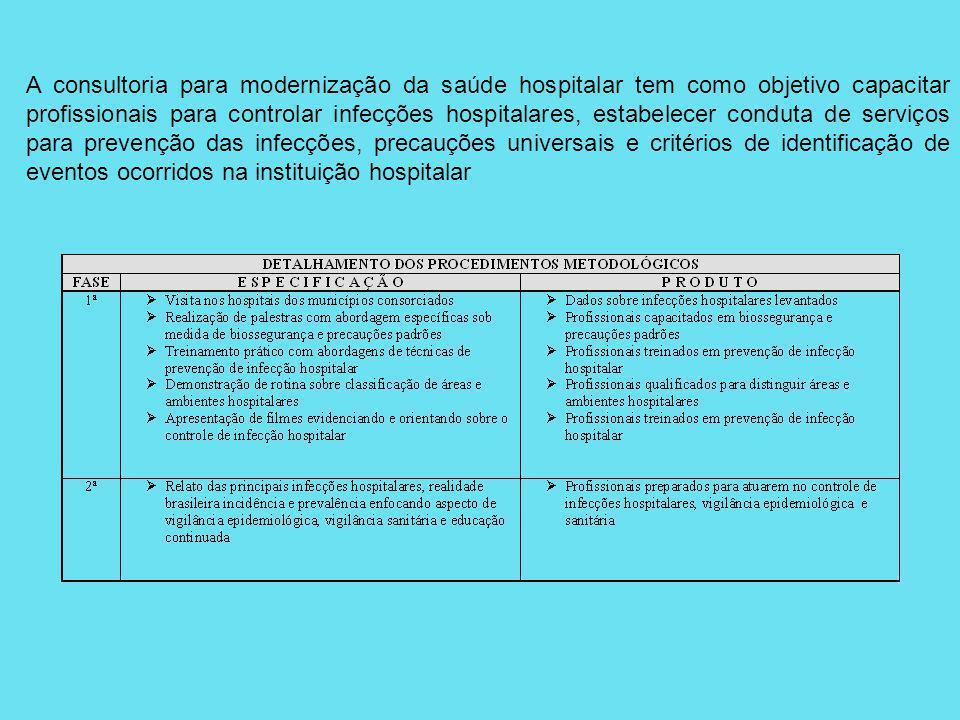 A consultoria para modernização da saúde hospitalar tem como objetivo capacitar profissionais para controlar infecções hospitalares, estabelecer conduta de serviços para prevenção das infecções, precauções universais e critérios de identificação de eventos ocorridos na instituição hospitalar
