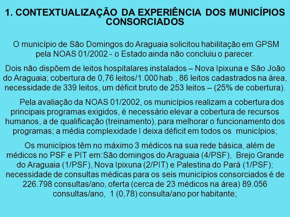 1. CONTEXTUALIZAÇÃO DA EXPERIÊNCIA DOS MUNICÍPIOS CONSORCIADOS