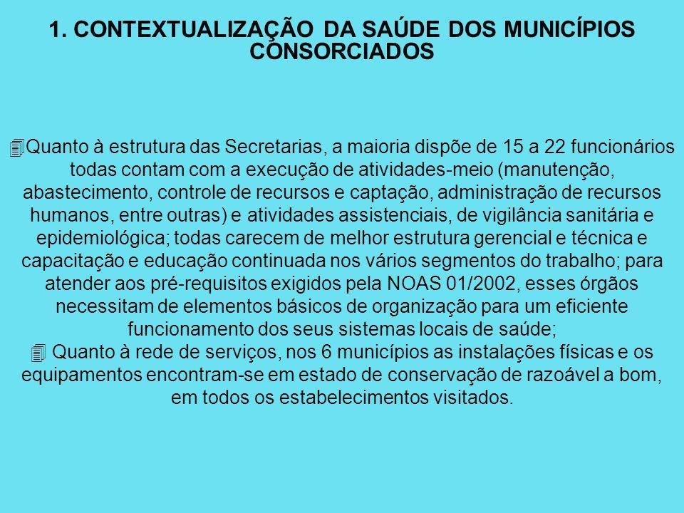 1. CONTEXTUALIZAÇÃO DA SAÚDE DOS MUNICÍPIOS CONSORCIADOS