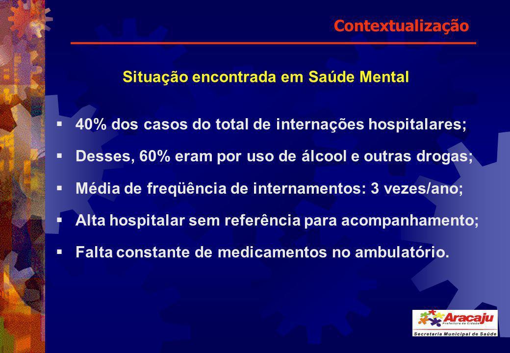 Contextualização Situação encontrada em Saúde Mental. 40% dos casos do total de internações hospitalares;
