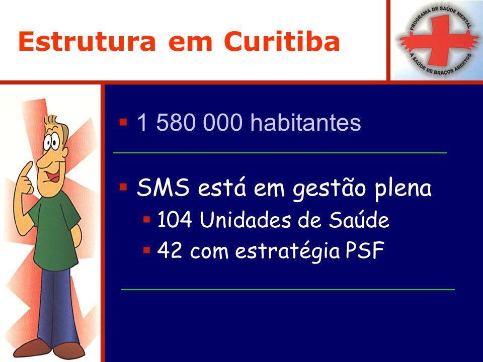 Estrutura em Curitiba 1 580 000 habitantes SMS está em gestão plena