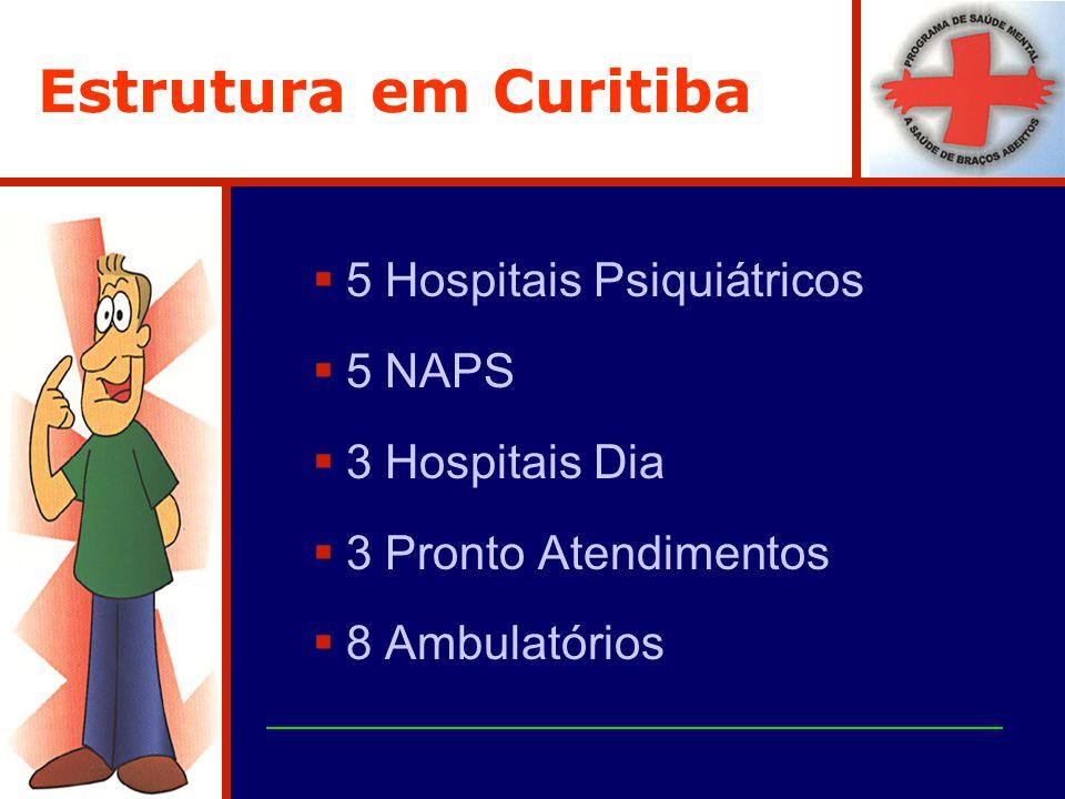 Estrutura em Curitiba 5 Hospitais Psiquiátricos 5 NAPS 3 Hospitais Dia