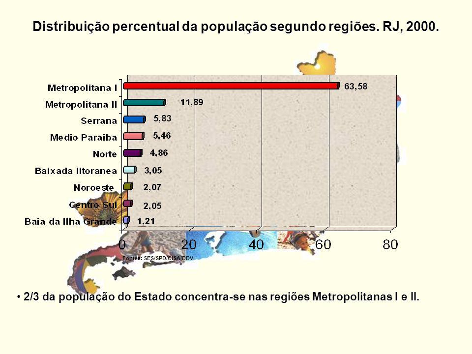 Distribuição percentual da população segundo regiões. RJ, 2000.
