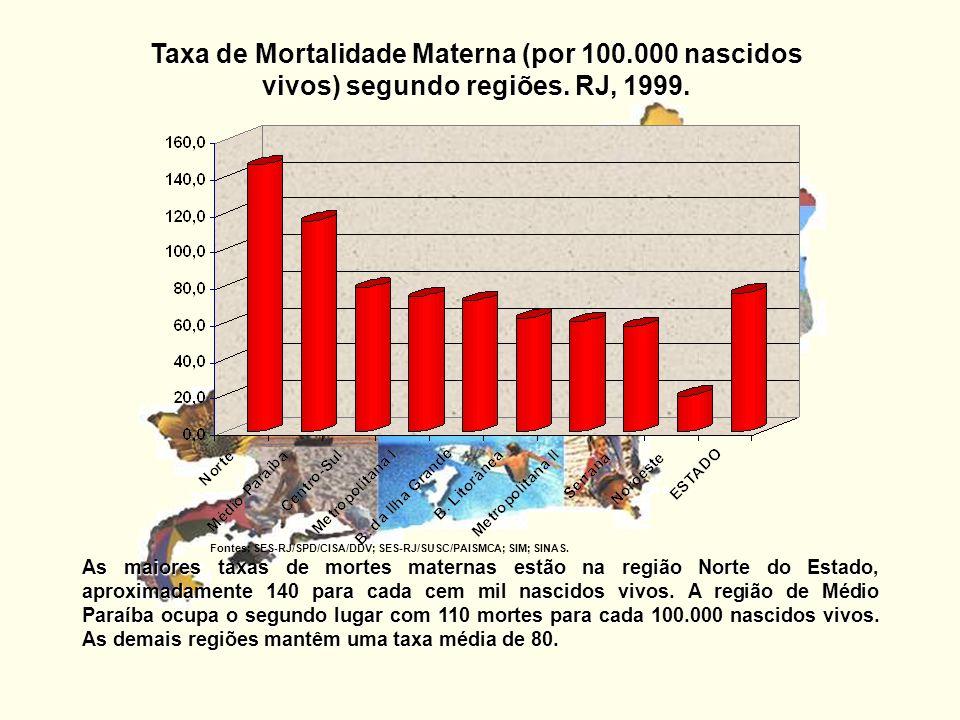 Taxa de Mortalidade Materna (por 100