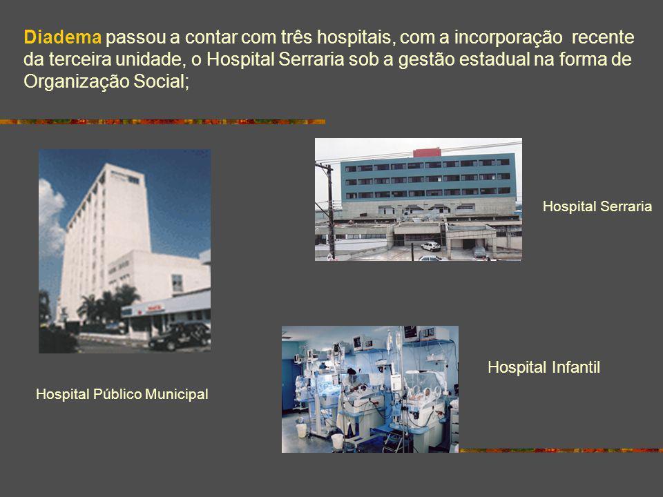 Diadema passou a contar com três hospitais, com a incorporação recente da terceira unidade, o Hospital Serraria sob a gestão estadual na forma de Organização Social;
