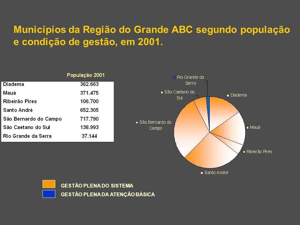Municípios da Região do Grande ABC segundo população e condição de gestão, em 2001.
