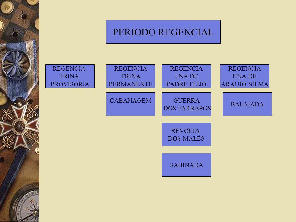 PERIODO REGENCIAL REGENCIA TRINA PROVISORIA REGENCIA TRINA PERMANENTE
