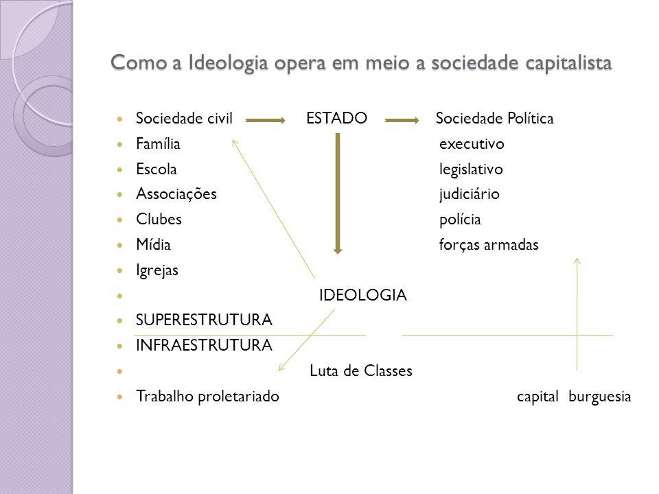 Como a Ideologia opera em meio a sociedade capitalista