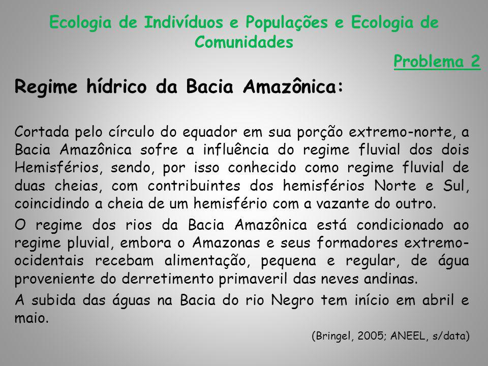 Regime hídrico da Bacia Amazônica: