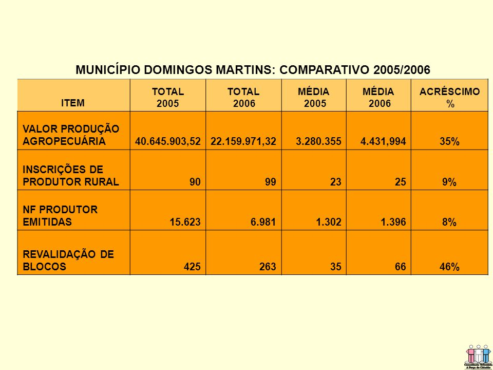 MUNICÍPIO DOMINGOS MARTINS: COMPARATIVO 2005/2006
