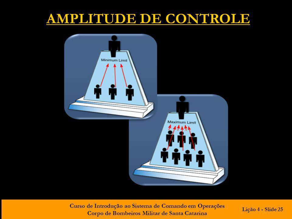 AMPLITUDE DE CONTROLE Lição 4 - Slide 25