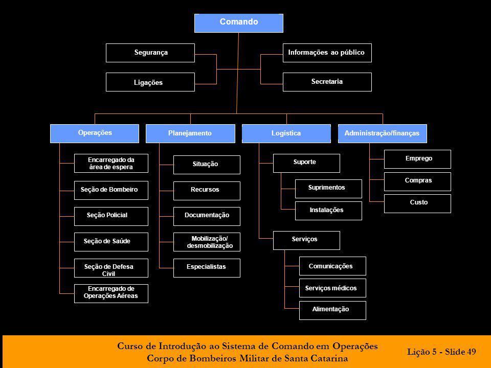Lição 5 - Slide 49 Comando Segurança Informações ao público Ligações