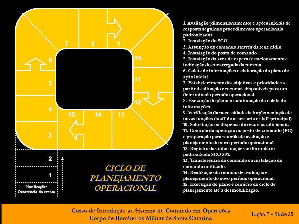 CICLO DE PLANEJAMENTO OPERACIONAL