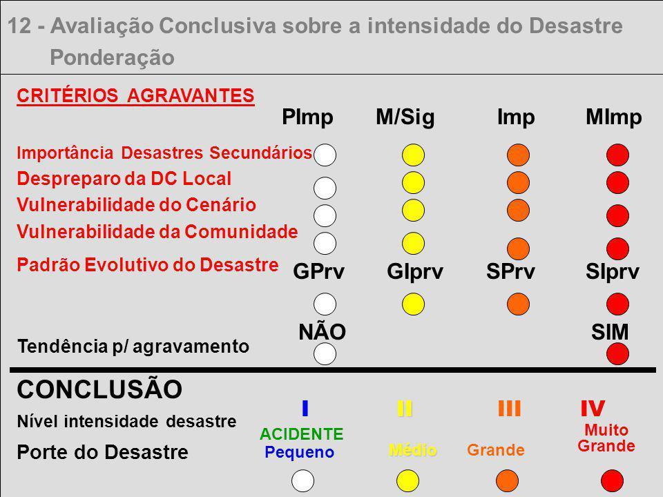 CONCLUSÃO 12 - Avaliação Conclusiva sobre a intensidade do Desastre