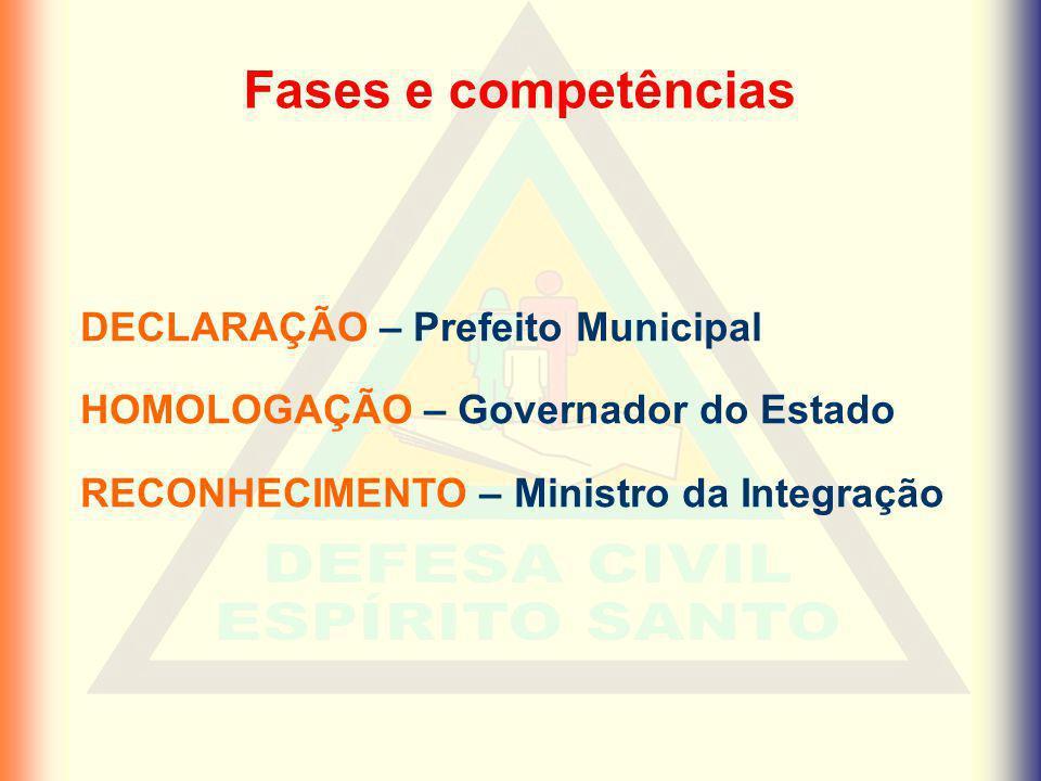 Fases e competências DECLARAÇÃO – Prefeito Municipal