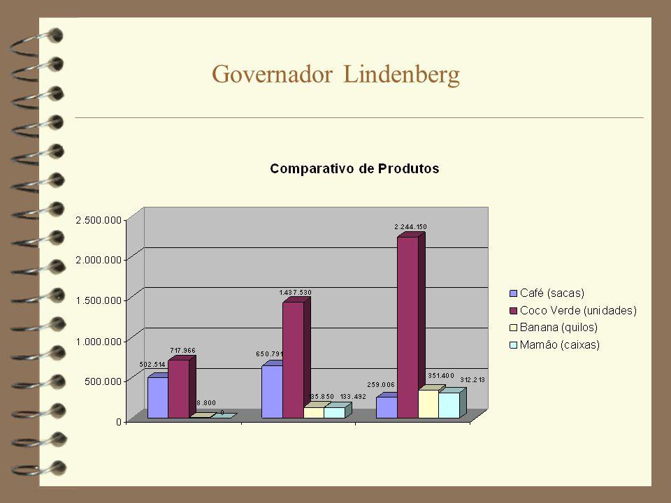 Governador Lindenberg