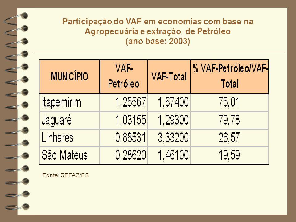 Participação do VAF em economias com base na Agropecuária e extração de Petróleo