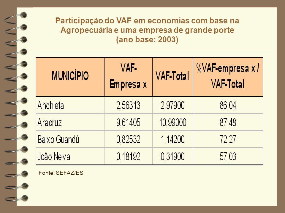 Participação do VAF em economias com base na Agropecuária e uma empresa de grande porte