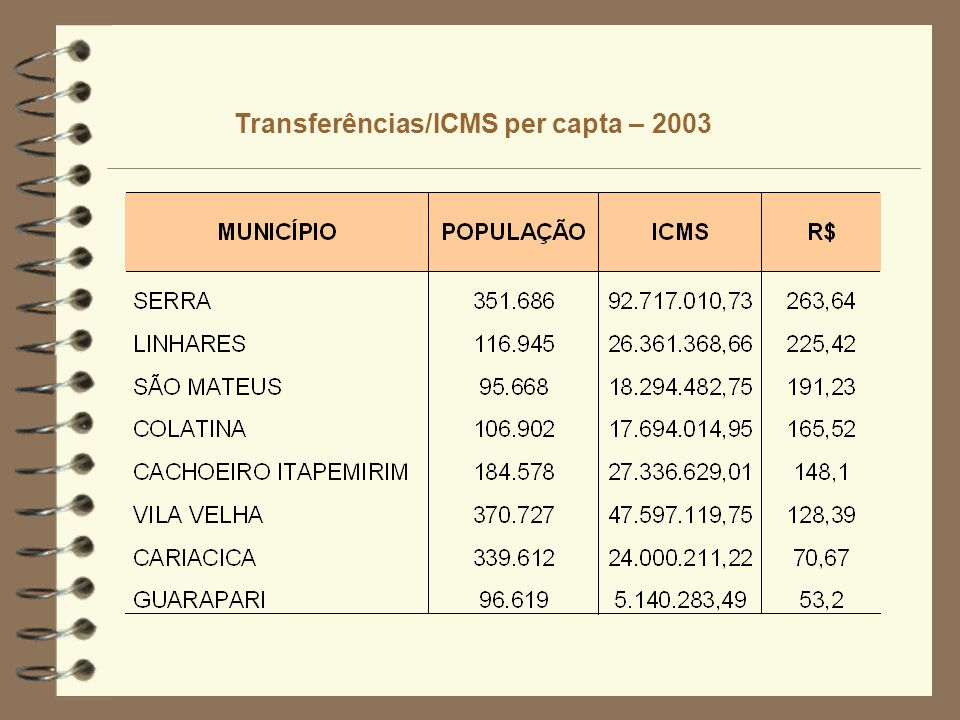 Transferências/ICMS per capta – 2003
