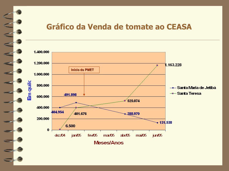 Gráfico da Venda de tomate ao CEASA