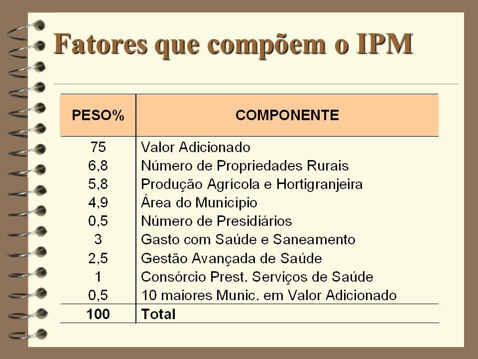 Fatores que compõem o IPM