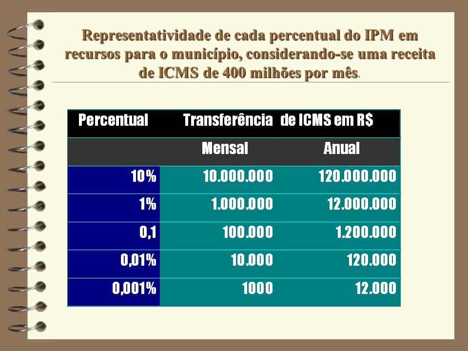 Representatividade de cada percentual do IPM em recursos para o município, considerando-se uma receita de ICMS de 400 milhões por mês.