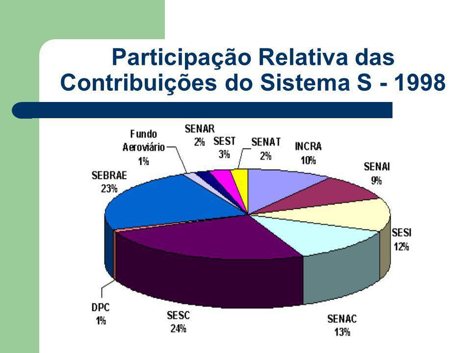 Participação Relativa das Contribuições do Sistema S - 1998