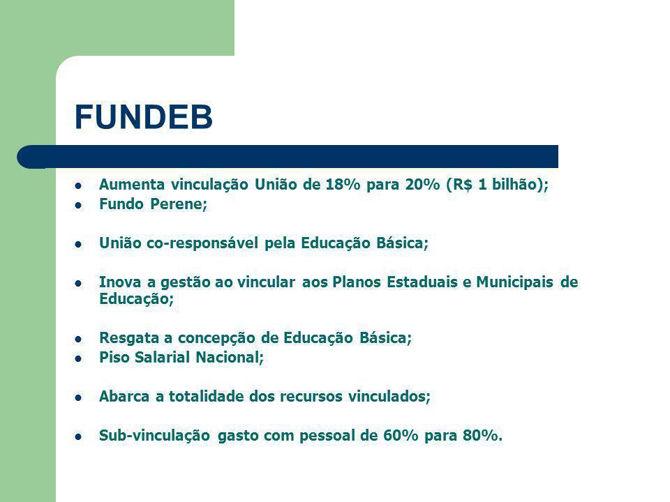FUNDEB Aumenta vinculação União de 18% para 20% (R$ 1 bilhão);
