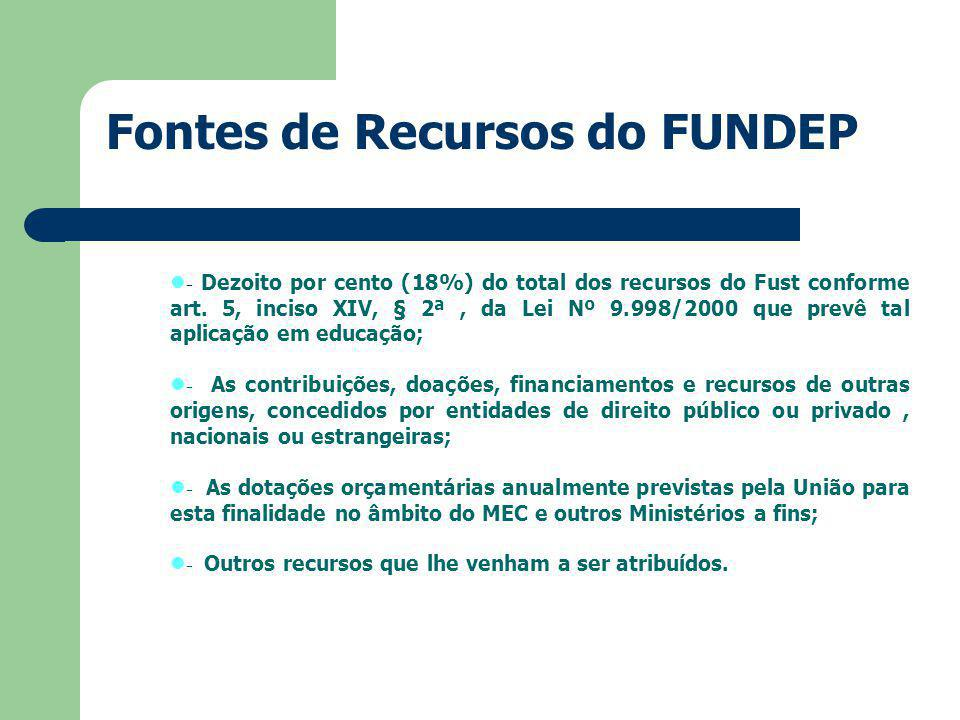 Fontes de Recursos do FUNDEP