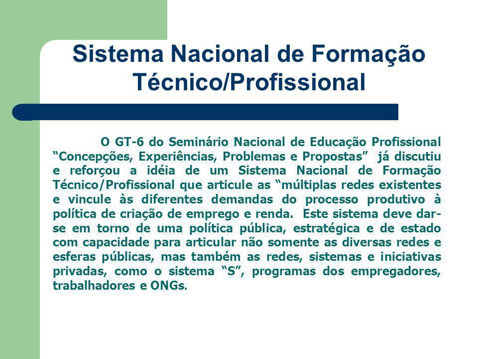 Sistema Nacional de Formação Técnico/Profissional
