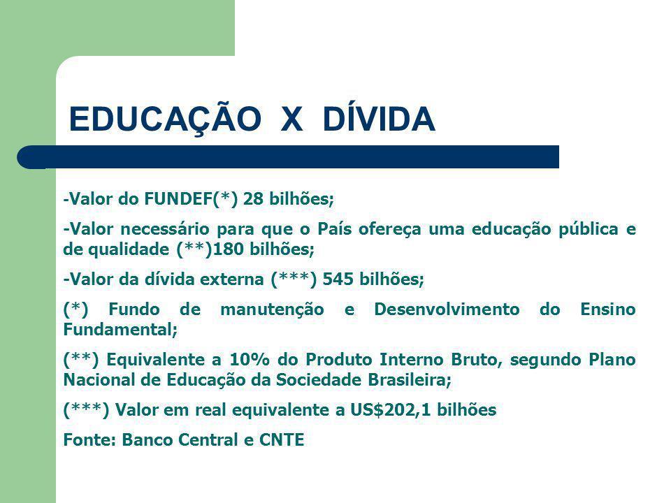 EDUCAÇÃO X DÍVIDA -Valor do FUNDEF(*) 28 bilhões; -Valor necessário para que o País ofereça uma educação pública e de qualidade (**)180 bilhões;