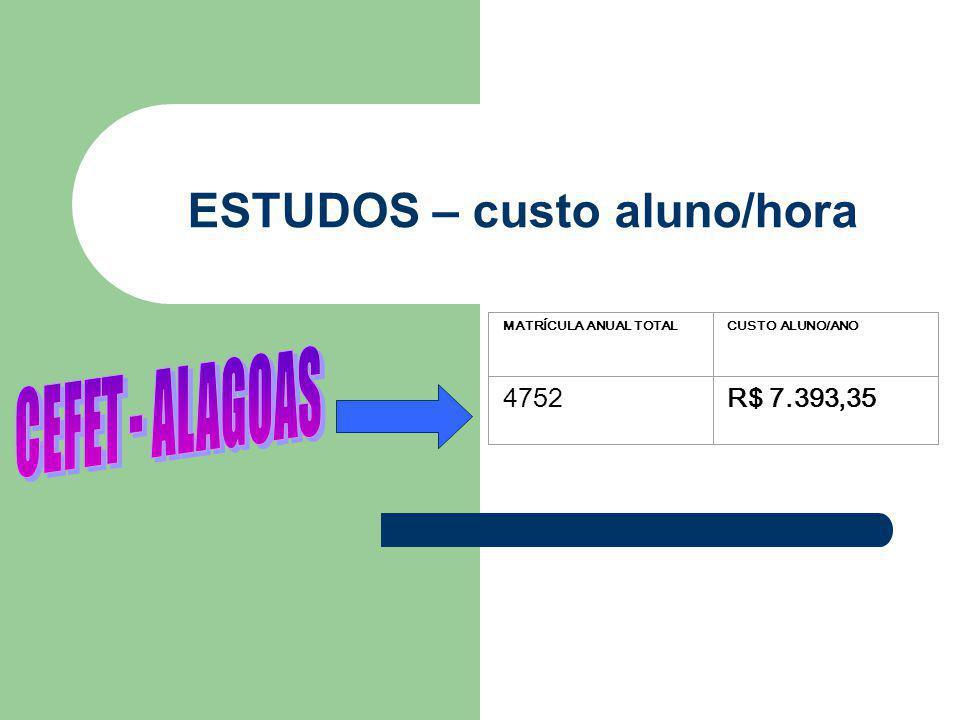 ESTUDOS – custo aluno/hora