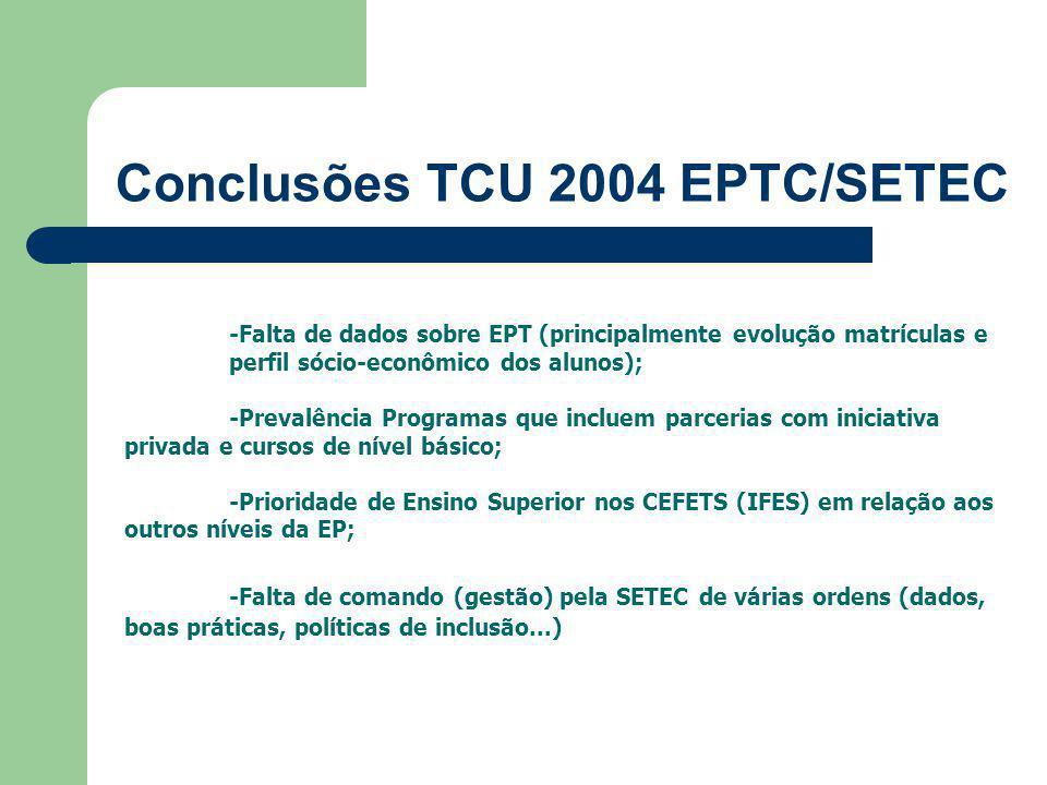 Conclusões TCU 2004 EPTC/SETEC