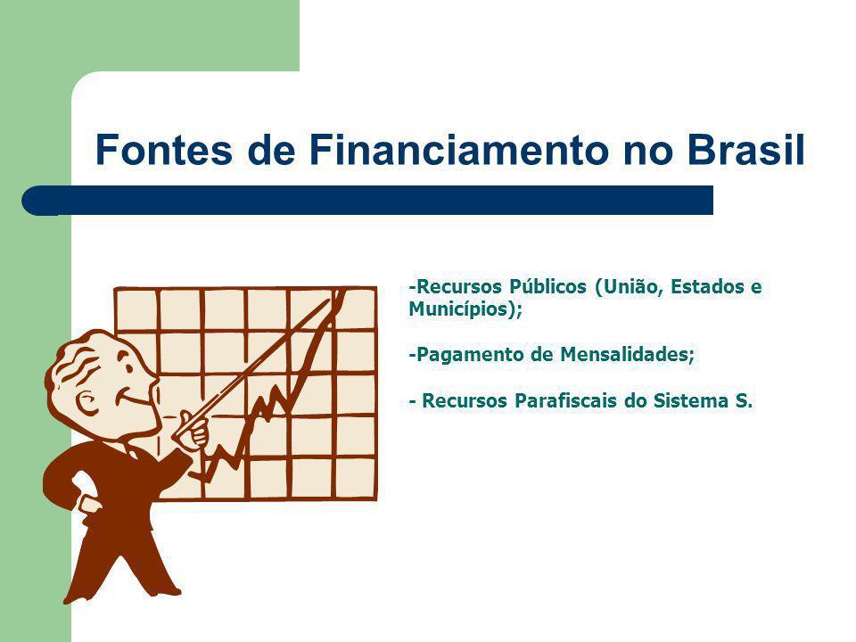 Fontes de Financiamento no Brasil