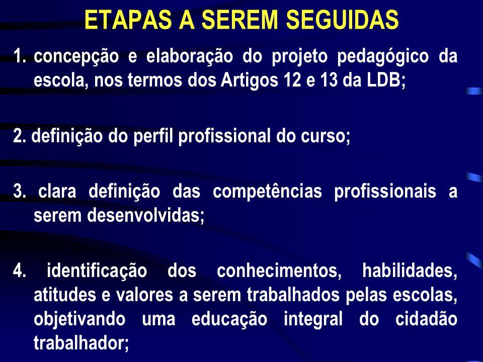 ETAPAS A SEREM SEGUIDAS