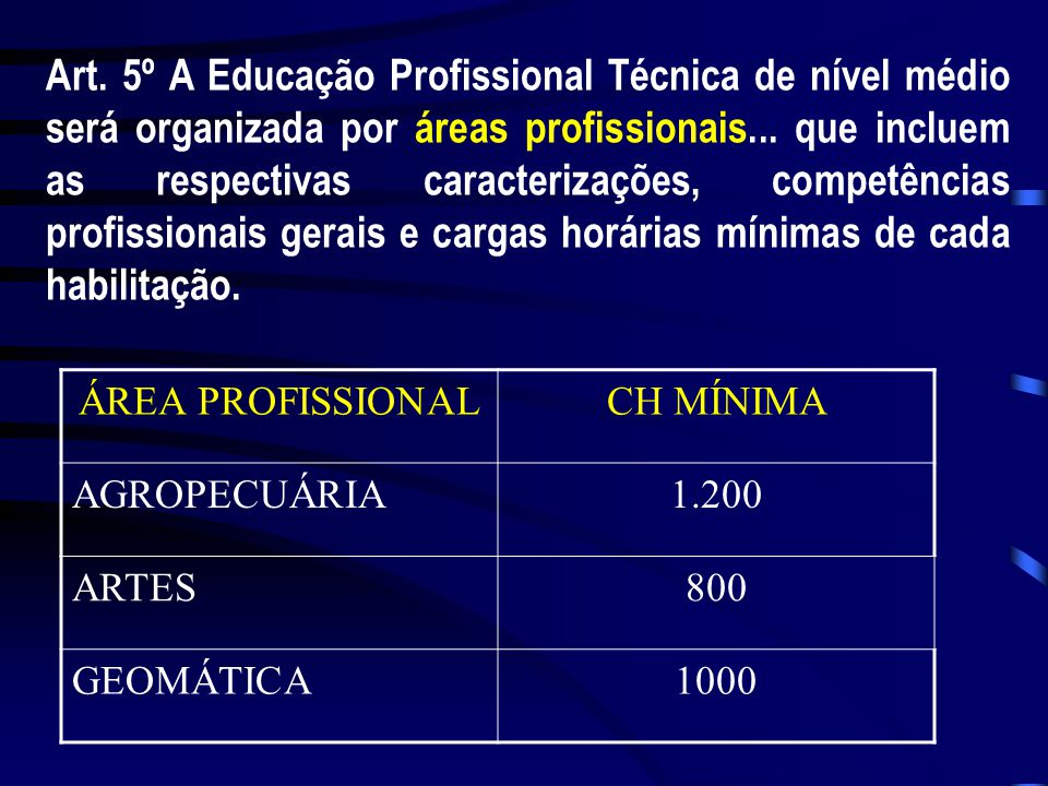 Art. 5º A Educação Profissional Técnica de nível médio será organizada por áreas profissionais... que incluem as respectivas caracterizações, competências profissionais gerais e cargas horárias mínimas de cada habilitação.