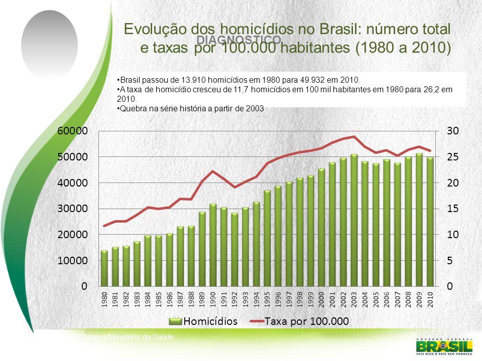 Evolução dos homicídios no Brasil: número total e taxas por 100