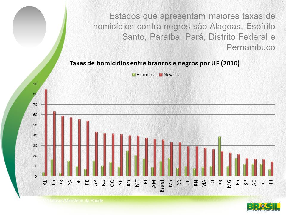 Estados que apresentam maiores taxas de homicídios contra negros são Alagoas, Espírito Santo, Paraíba, Pará, Distrito Federal e Pernambuco