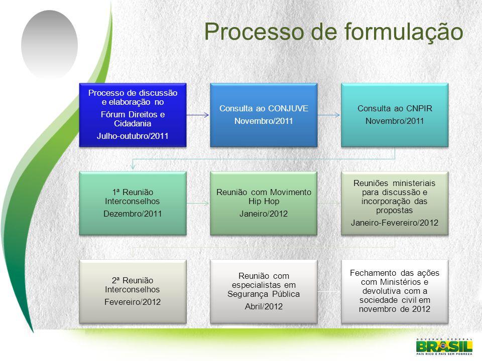 Processo de formulação