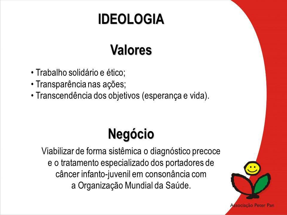 IDEOLOGIA Valores Negócio