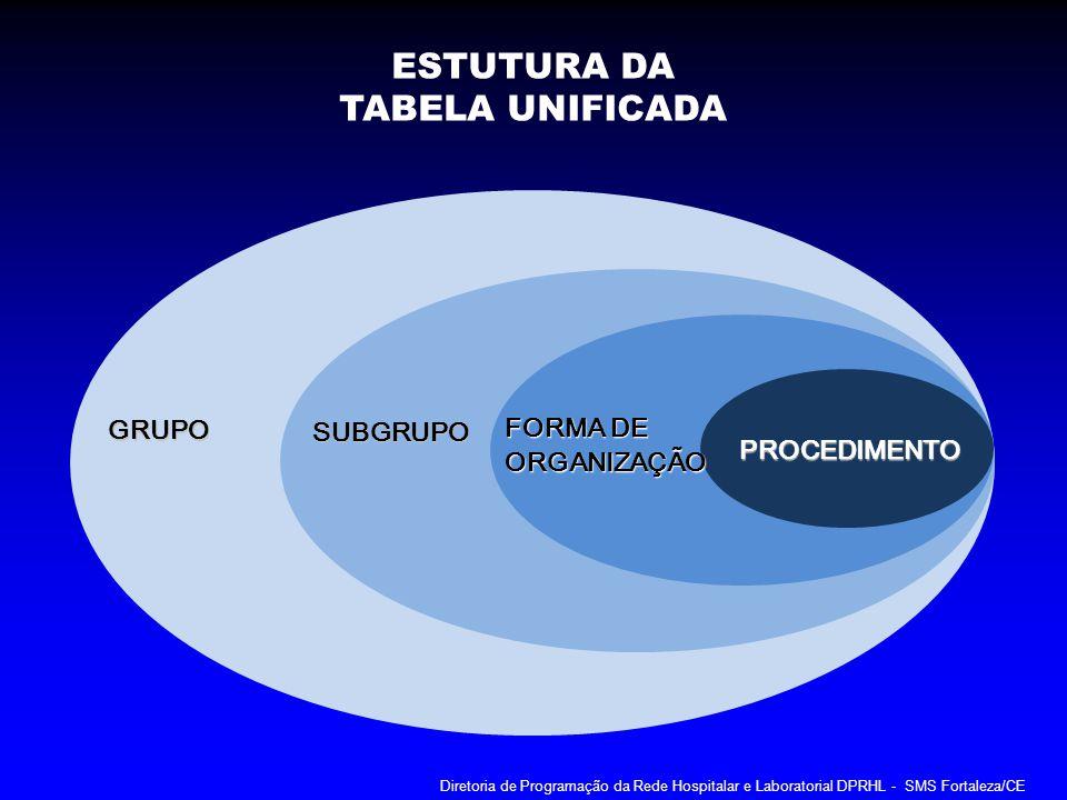 ESTUTURA DA TABELA UNIFICADA GRUPO FORMA DE SUBGRUPO ORGANIZAÇÃO