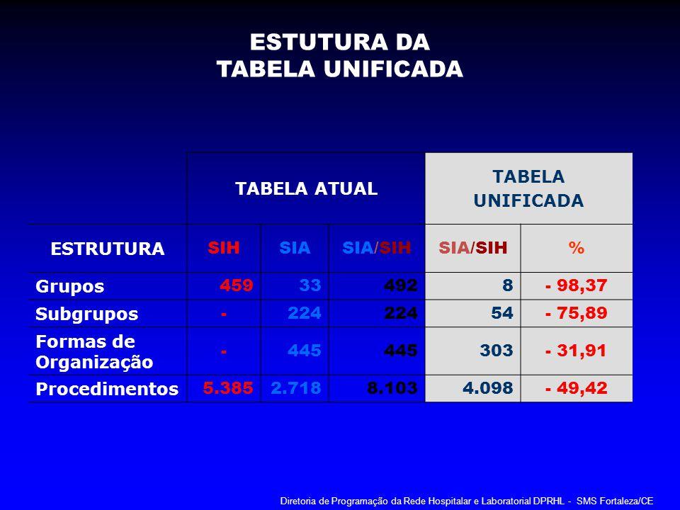 ESTUTURA DA TABELA UNIFICADA TABELA ATUAL TABELA UNIFICADA ESTRUTURA