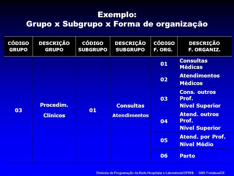 Grupo x Subgrupo x Forma de organização