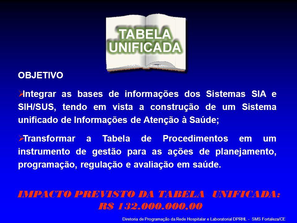 IMPACTO PREVISTO DA TABELA UNIFICADA: