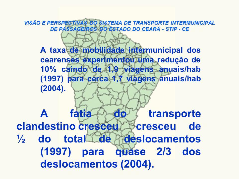 VISÃO E PERSPECTIVAS DO SISTEMA DE TRANSPORTE INTERMUNICIPAL DE PASSAGEIROS DO ESTADO DO CEARÁ - STIP - CE