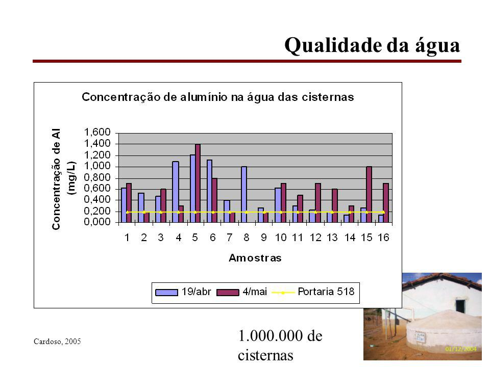 Qualidade da água 1.000.000 de cisternas Cardoso, 2005