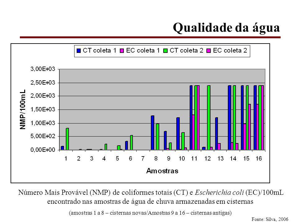 (amostras 1 a 8 – cisternas novas/Amostras 9 a 16 – cisternas antigas)