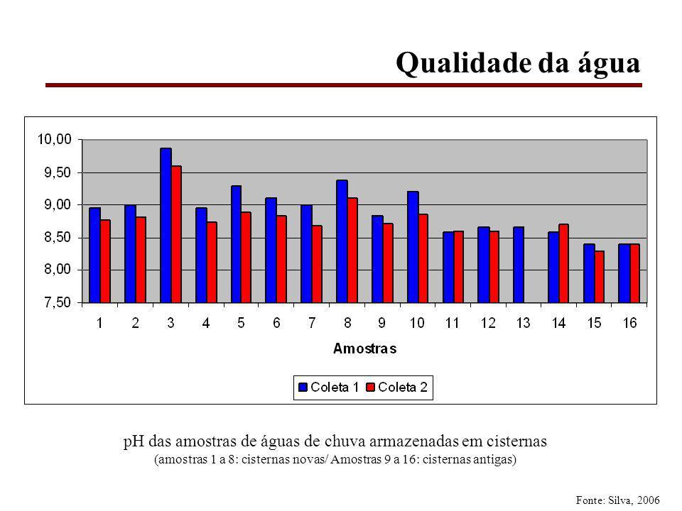 Qualidade da água pH das amostras de águas de chuva armazenadas em cisternas. (amostras 1 a 8: cisternas novas/ Amostras 9 a 16: cisternas antigas)