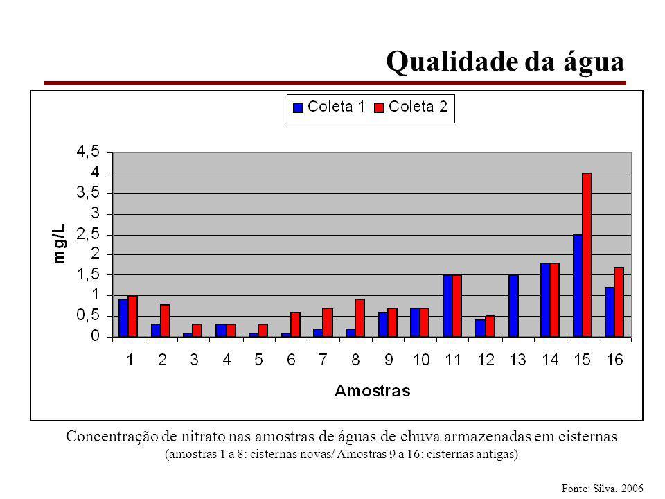 (amostras 1 a 8: cisternas novas/ Amostras 9 a 16: cisternas antigas)
