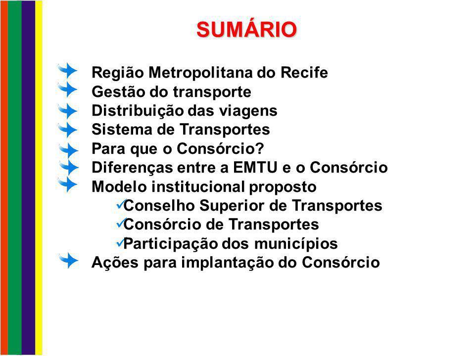 SUMÁRIO Região Metropolitana do Recife Gestão do transporte